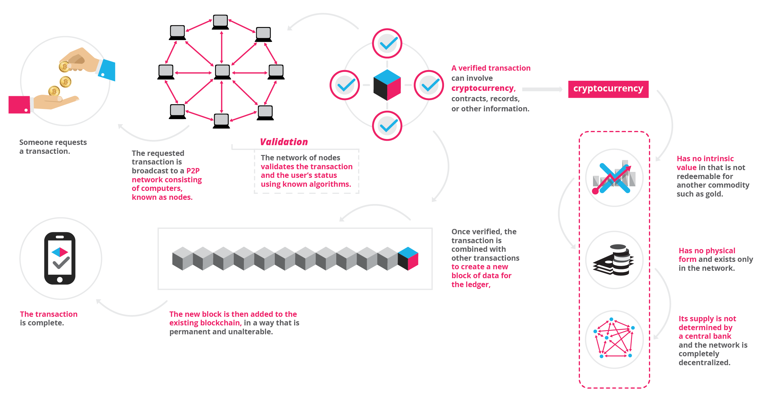 Blockchain infographic 15 9 2017 1